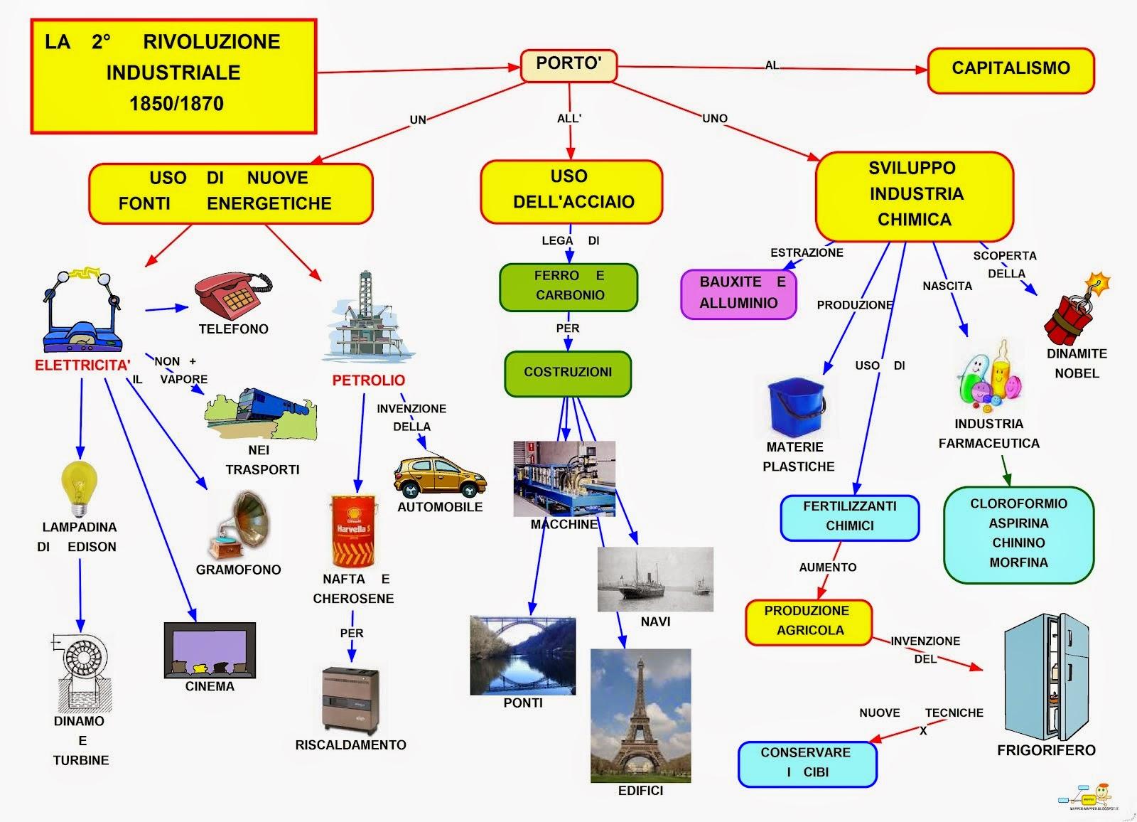 Prima e Seconda Rivoluzione Industriale - Skuola.net
